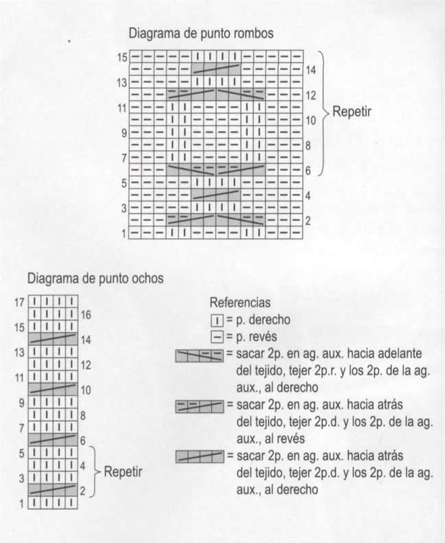 Diagrama Chaqueta
